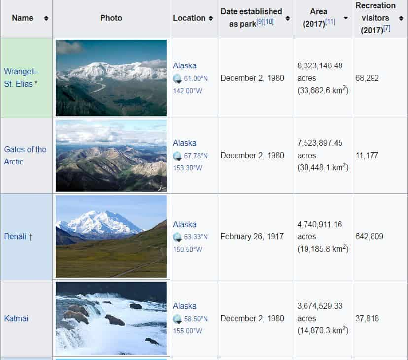 Top 4 national parks by size - all of them in Alaska